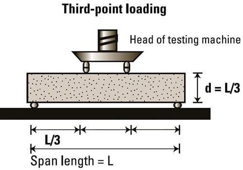 Flexural Strength Test Arranaagement