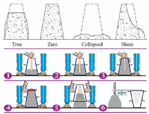 concrete slum test procedure results